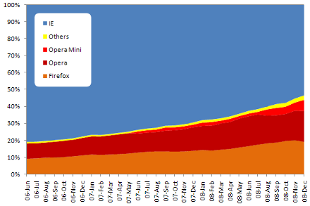 russia ukraine browsers usage statistics 2006 20081 Firefox Drops Google For Yandex Search